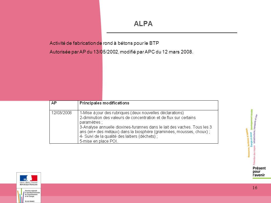 16 ALPA Activité de fabrication de rond à bétons pour le BTP Autorisée par AP du 13/05/2002, modifié par APC du 12 mars 2008.