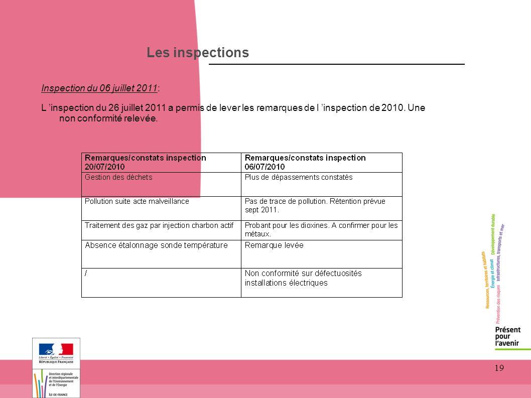 19 Les inspections Inspection du 06 juillet 2011: L inspection du 26 juillet 2011 a permis de lever les remarques de l inspection de 2010. Une non con