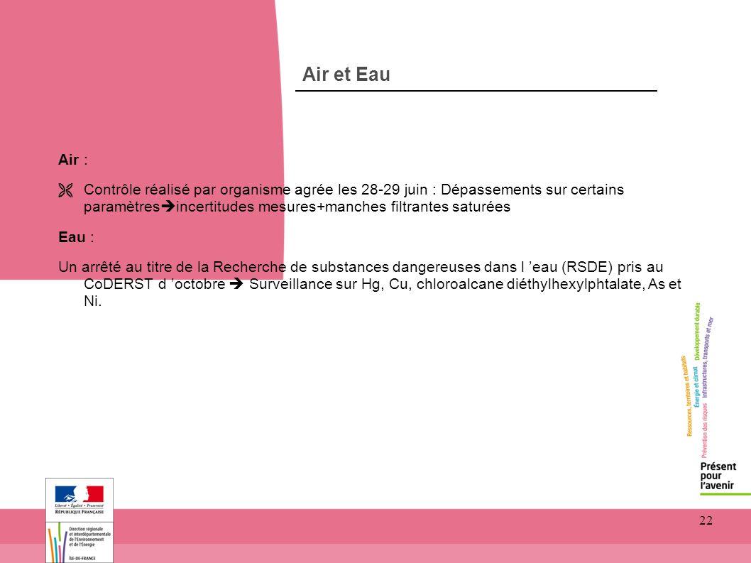 22 Air et Eau Air : Ë Contrôle réalisé par organisme agrée les 28-29 juin : Dépassements sur certains paramètres incertitudes mesures+manches filtrant
