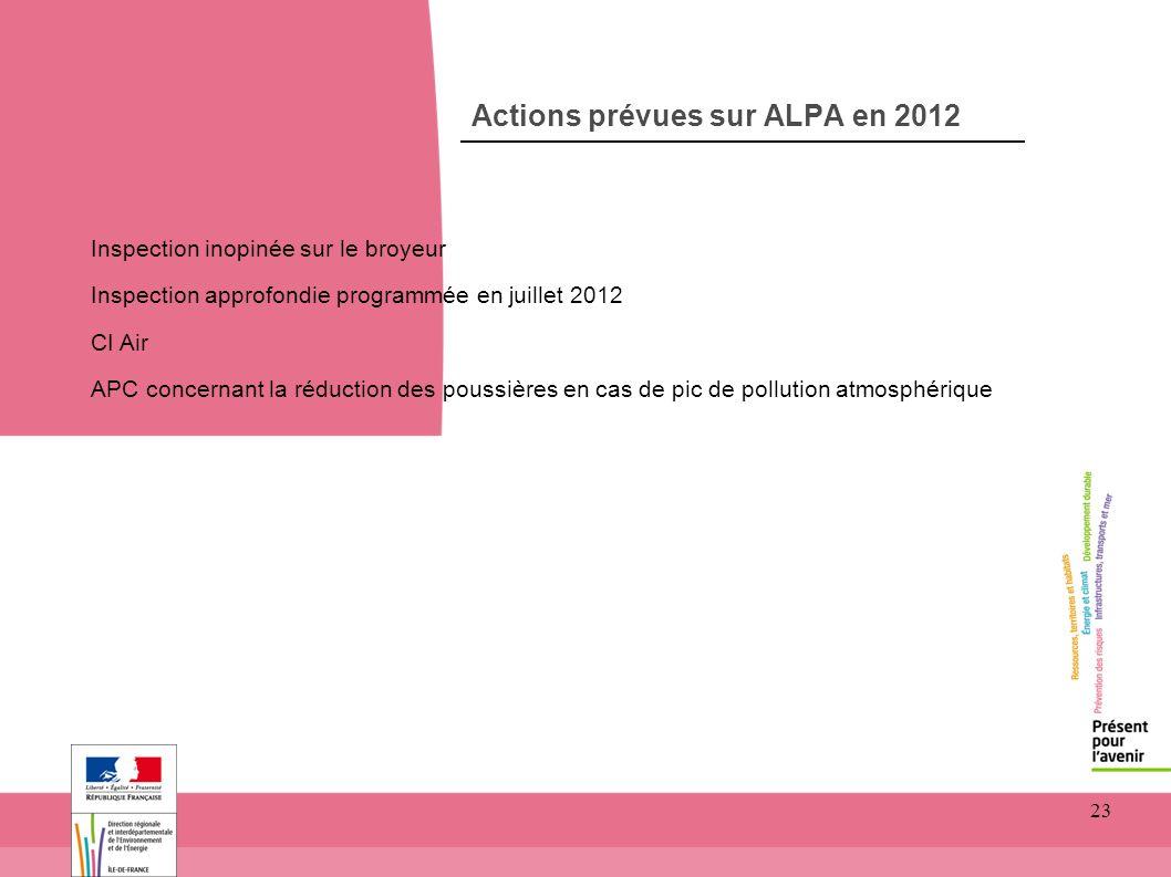 23 Actions prévues sur ALPA en 2012 Inspection inopinée sur le broyeur Inspection approfondie programmée en juillet 2012 CI Air APC concernant la rédu