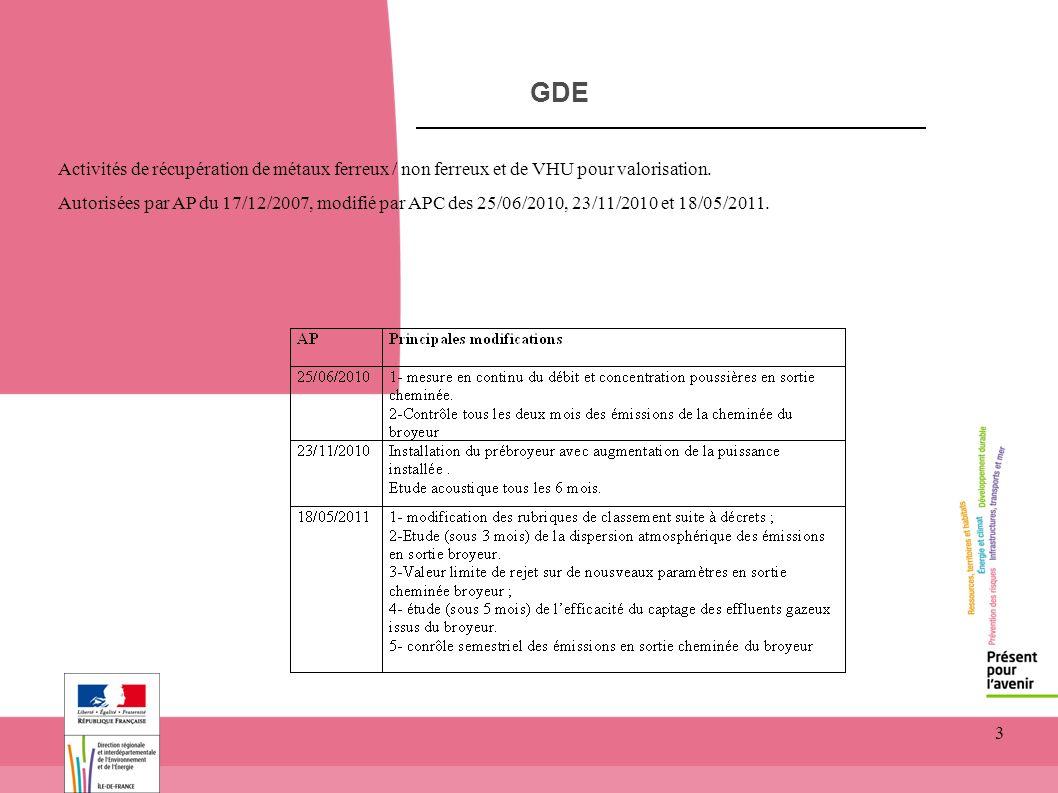 3 GDE Activités de récupération de métaux ferreux / non ferreux et de VHU pour valorisation. Autorisées par AP du 17/12/2007, modifié par APC des 25/0