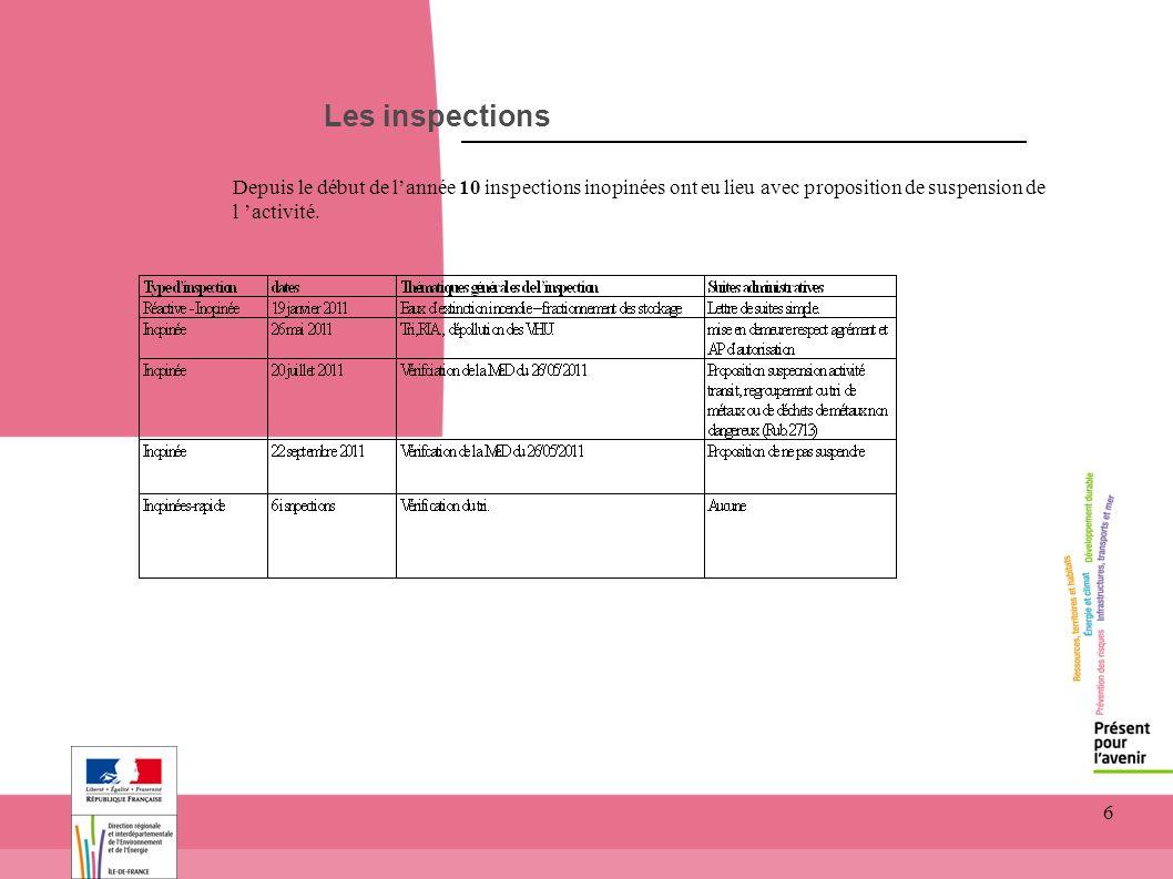 6 Les inspections Depuis le début de lannée 10 inspections inopinées ont eu lieu avec proposition de suspension de l activité.