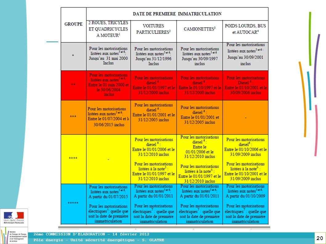 20 Pôle énergie - Unité sécurité énergétique - S. GLATRE 2ème COMMISSION DELABORATION – 14 février 2012