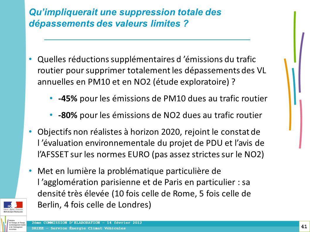 41 DRIEE – Service Énergie Climat Véhicules 2ème COMMISSION DELABORATION – 14 février 2012 Quimpliquerait une suppression totale des dépassements des
