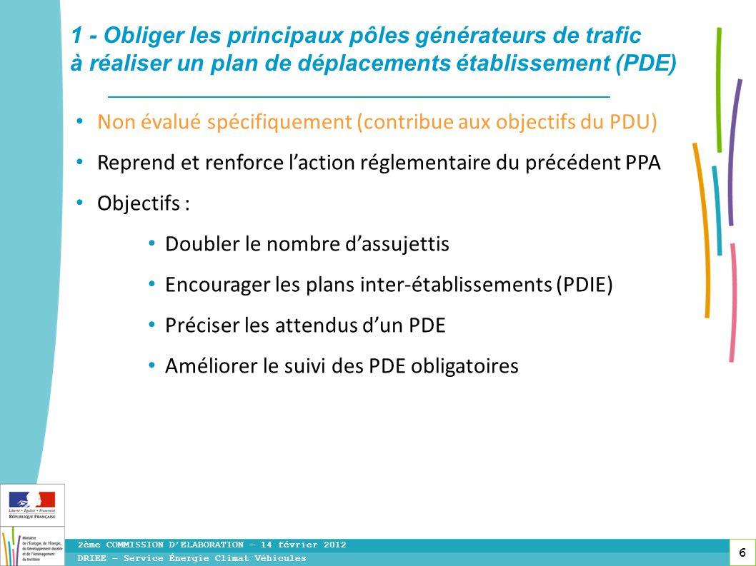 6 Non évalué spécifiquement (contribue aux objectifs du PDU) Reprend et renforce laction réglementaire du précédent PPA Objectifs : Doubler le nombre