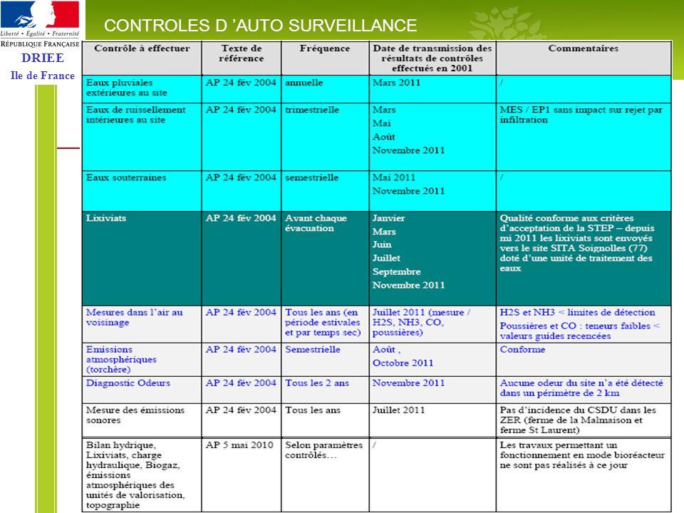 DRIEE Ile de France ACTIONS A VENIR CLIS - SITA - 24 janvier 2012 Inspection 2012 6