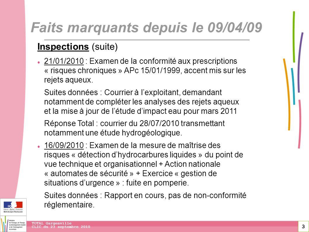 3 CLIC du 23 septembre 2010 TOTAL Gargenville Faits marquants depuis le 09/04/09 Inspections (suite) 21/01/2010 : Examen de la conformité aux prescrip