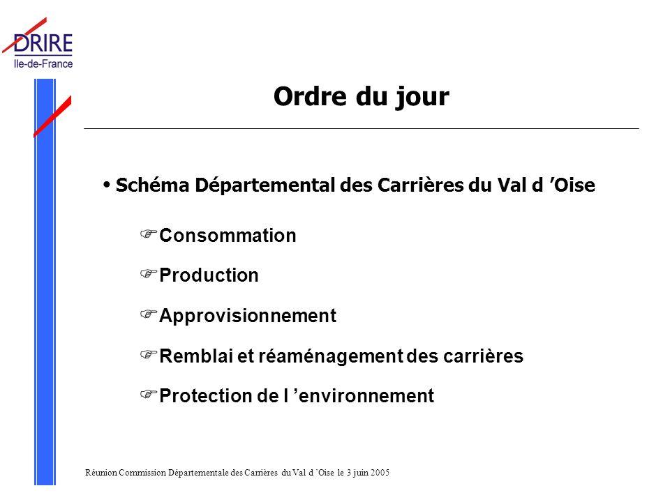 Réunion Commission Départementale des Carrières du Val d Oise le 3 juin 2005 Ordre du jour Schéma Départemental des Carrières du Val d Oise Consommation Production Approvisionnement Remblai et réaménagement des carrières Protection de l environnement