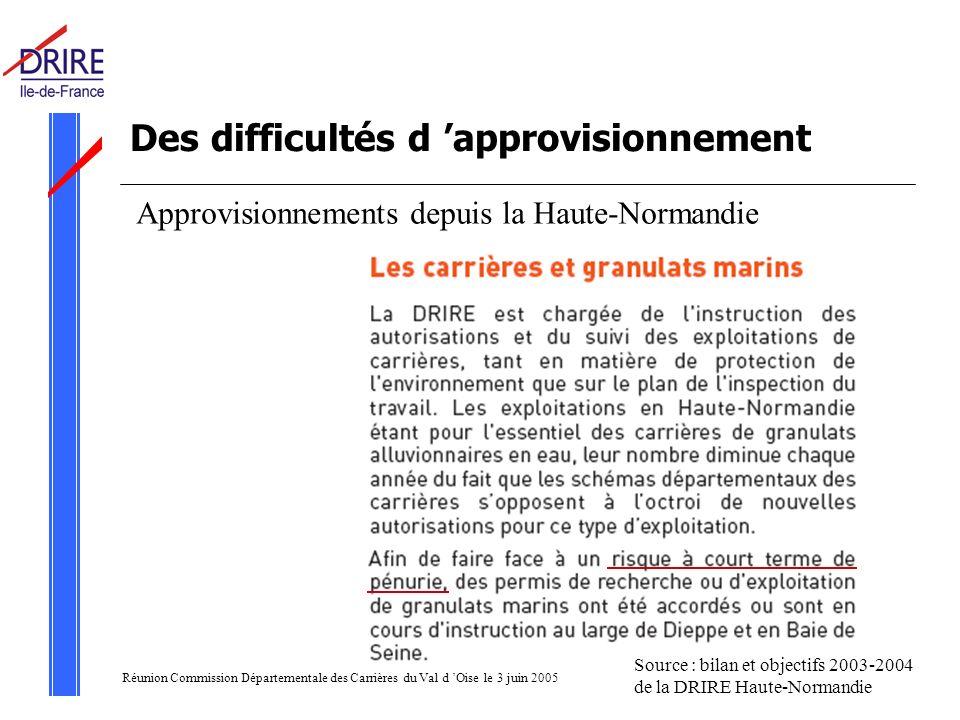 Réunion Commission Départementale des Carrières du Val d Oise le 3 juin 2005 Des difficultés d approvisionnement Approvisionnements depuis la Haute-Normandie Source : bilan et objectifs 2003-2004 de la DRIRE Haute-Normandie
