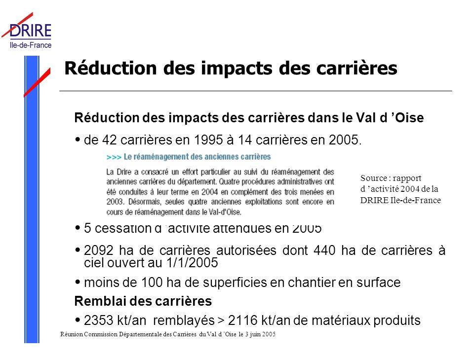 Réunion Commission Départementale des Carrières du Val d Oise le 3 juin 2005 Réduction des impacts des carrières Réduction des impacts des carrières dans le Val d Oise de 42 carrières en 1995 à 14 carrières en 2005.