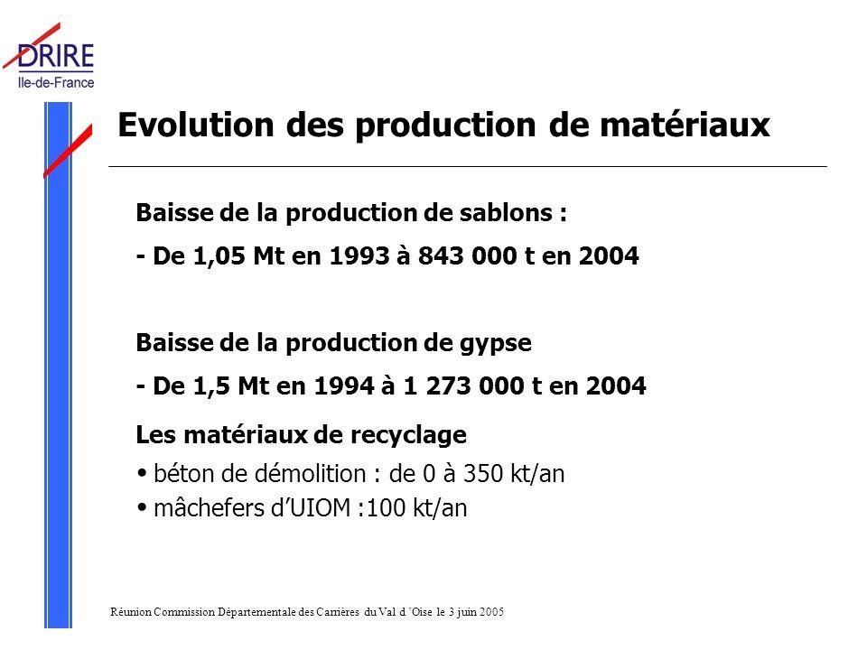 Réunion Commission Départementale des Carrières du Val d Oise le 3 juin 2005 Evolution des production de matériaux Baisse de la production de sablons : - De 1,05 Mt en 1993 à 843 000 t en 2004 Baisse de la production de gypse - De 1,5 Mt en 1994 à 1 273 000 t en 2004 Les matériaux de recyclage béton de démolition : de 0 à 350 kt/an mâchefers dUIOM :100 kt/an