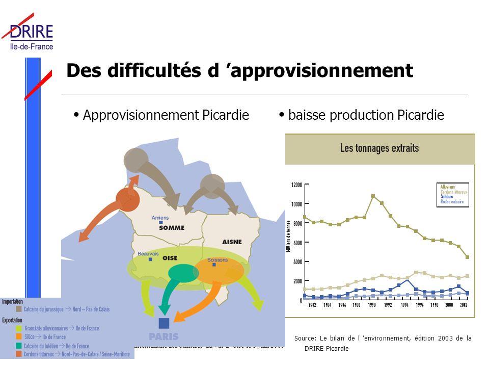 Réunion Commission Départementale des Carrières du Val d Oise le 3 juin 2005 Des difficultés d approvisionnement Approvisionnement Picardie baisse production Picardie Source: Le bilan de l environnement, édition 2003 de la DRIRE Picardie
