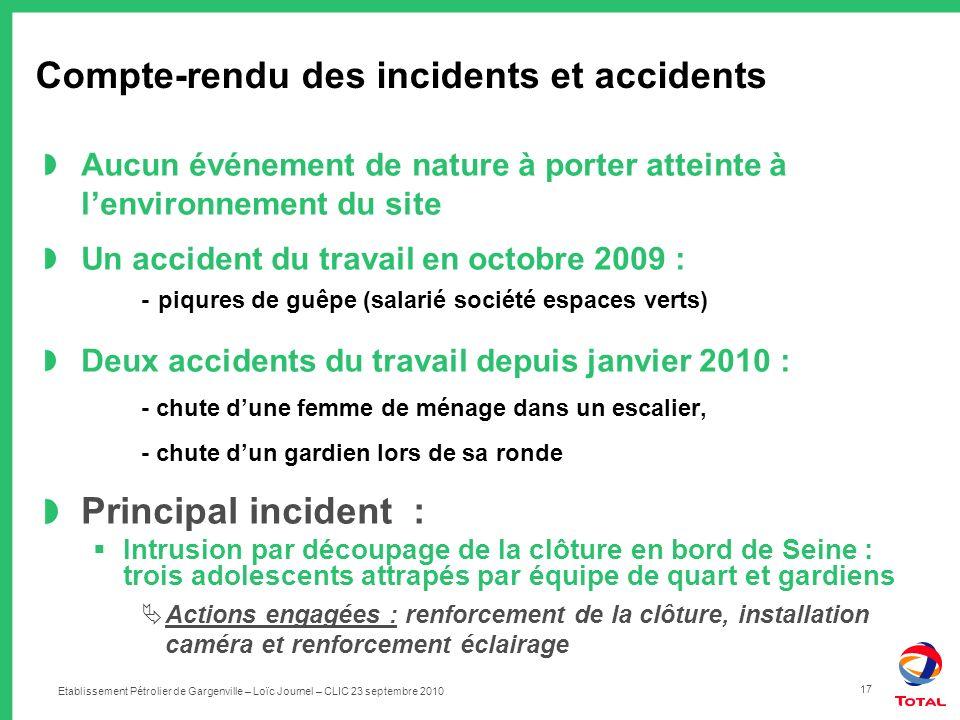 Etablissement Pétrolier de Gargenville – Loïc Journel – CLIC 23 septembre 2010 17 Compte-rendu des incidents et accidents Aucun événement de nature à