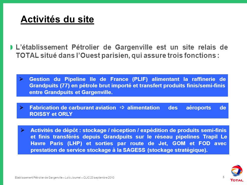 Etablissement Pétrolier de Gargenville – Loïc Journel – CLIC 23 septembre 2010 5 Activités du site Létablissement Pétrolier de Gargenville est un site