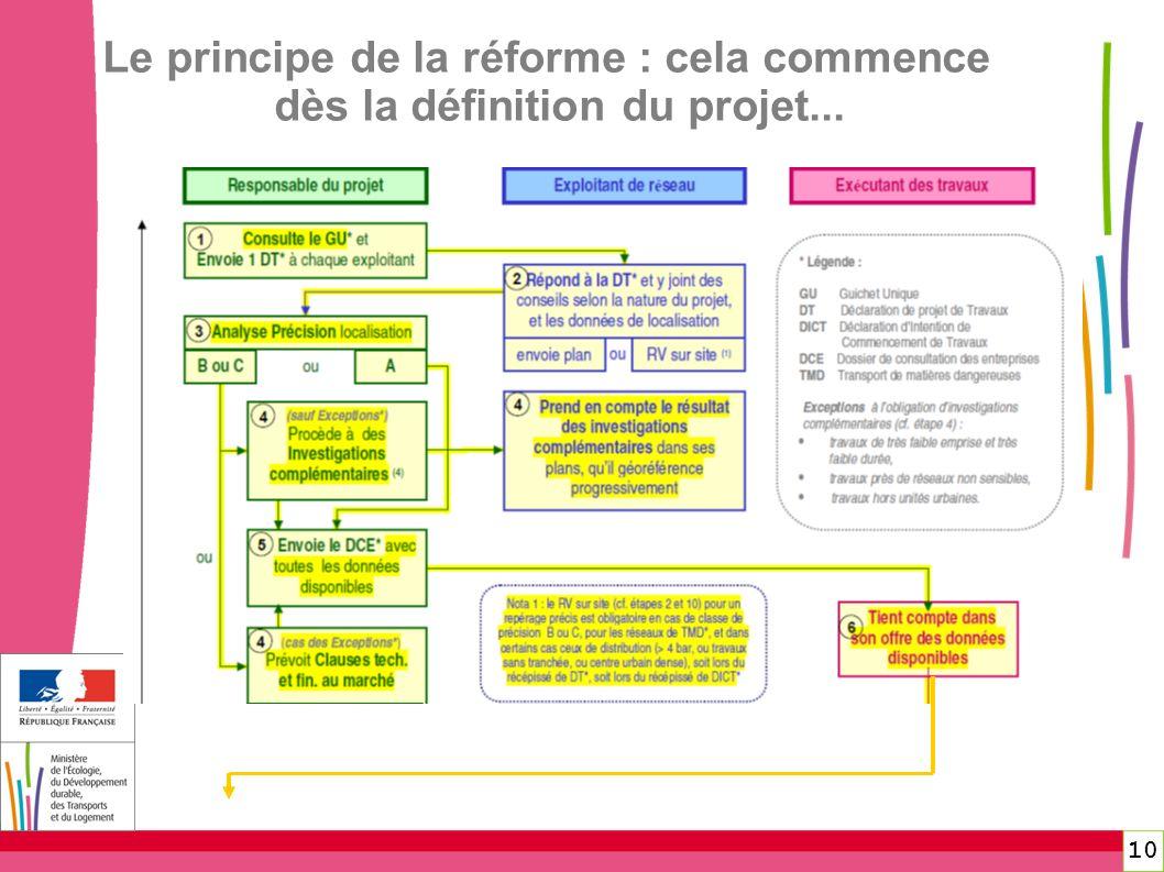 10 Le principe de la réforme : cela commence dès la définition du projet...