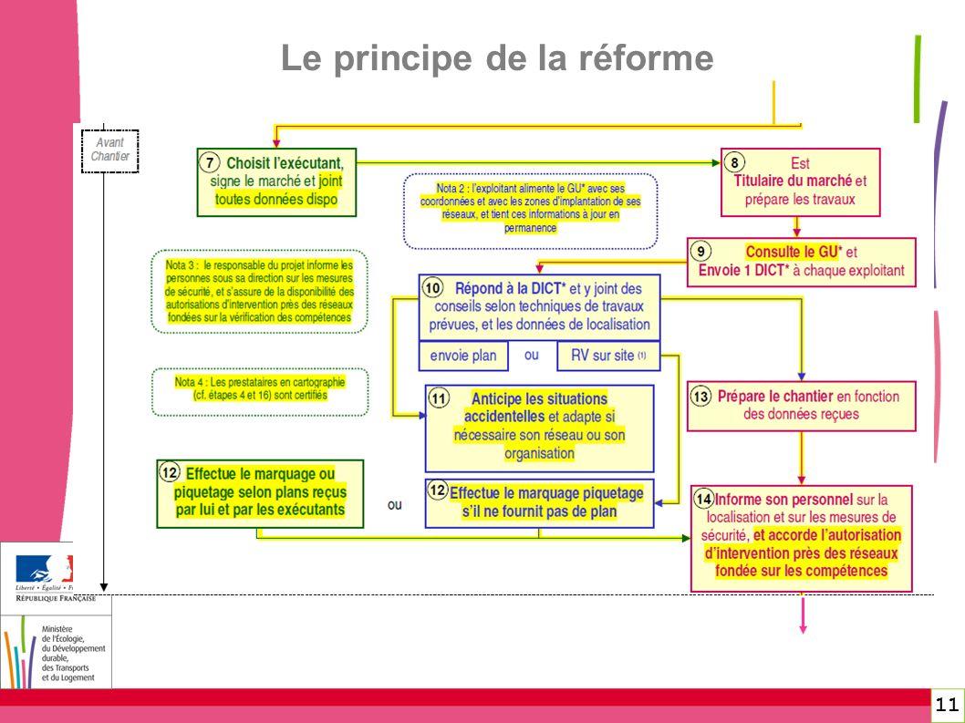 11 Le principe de la réforme