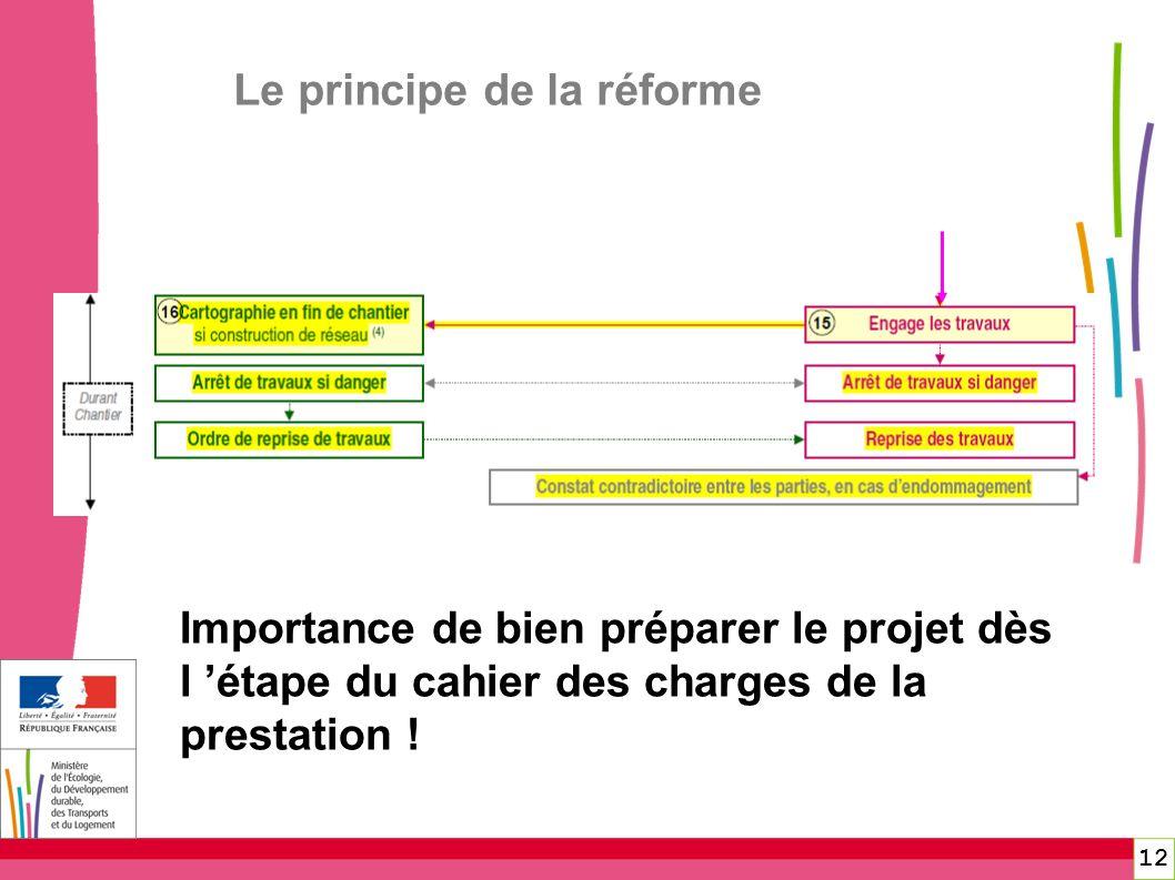 12 Le principe de la réforme Importance de bien préparer le projet dès l étape du cahier des charges de la prestation !