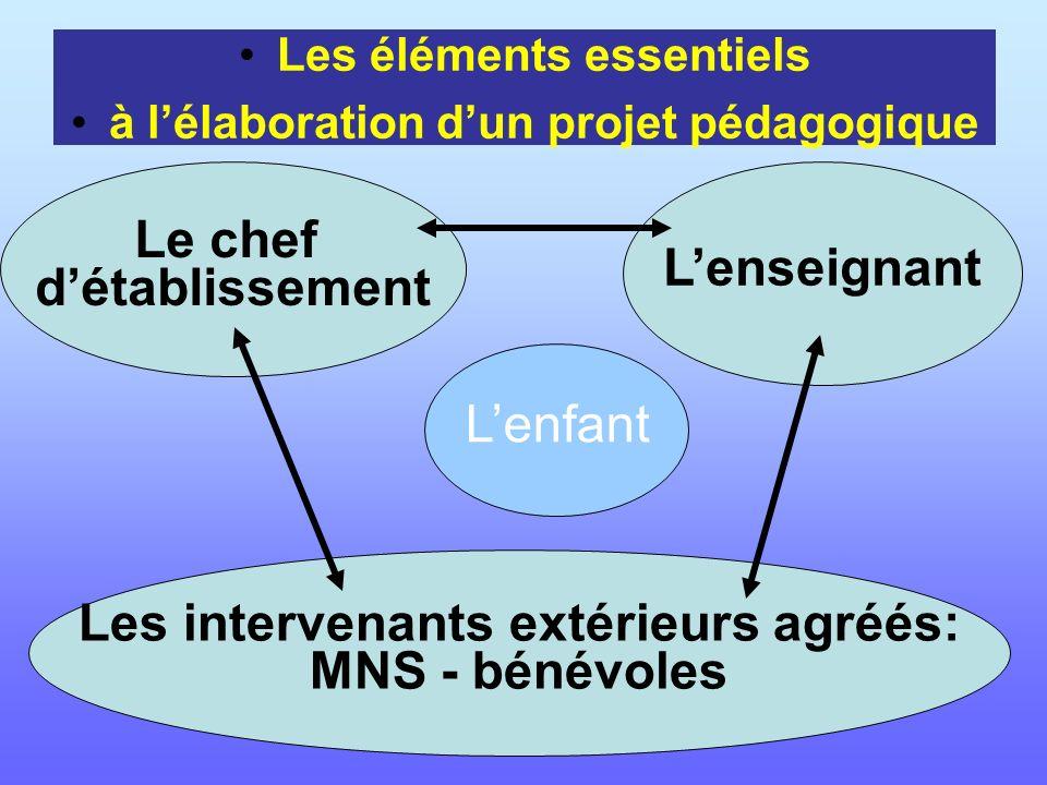 Le chef détablissement Lenseignant Les intervenants extérieurs agréés: MNS - bénévoles Lenfant Les éléments essentiels à lélaboration dun projet pédag