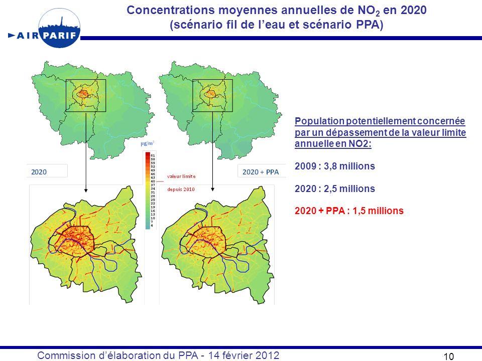 Commission délaboration du PPA - 14 février 2012 10 Concentrations moyennes annuelles de NO 2 en 2020 (scénario fil de leau et scénario PPA) Population potentiellement concernée par un dépassement de la valeur limite annuelle en NO2: 2009 : 3,8 millions 2020 : 2,5 millions 2020 + PPA : 1,5 millions