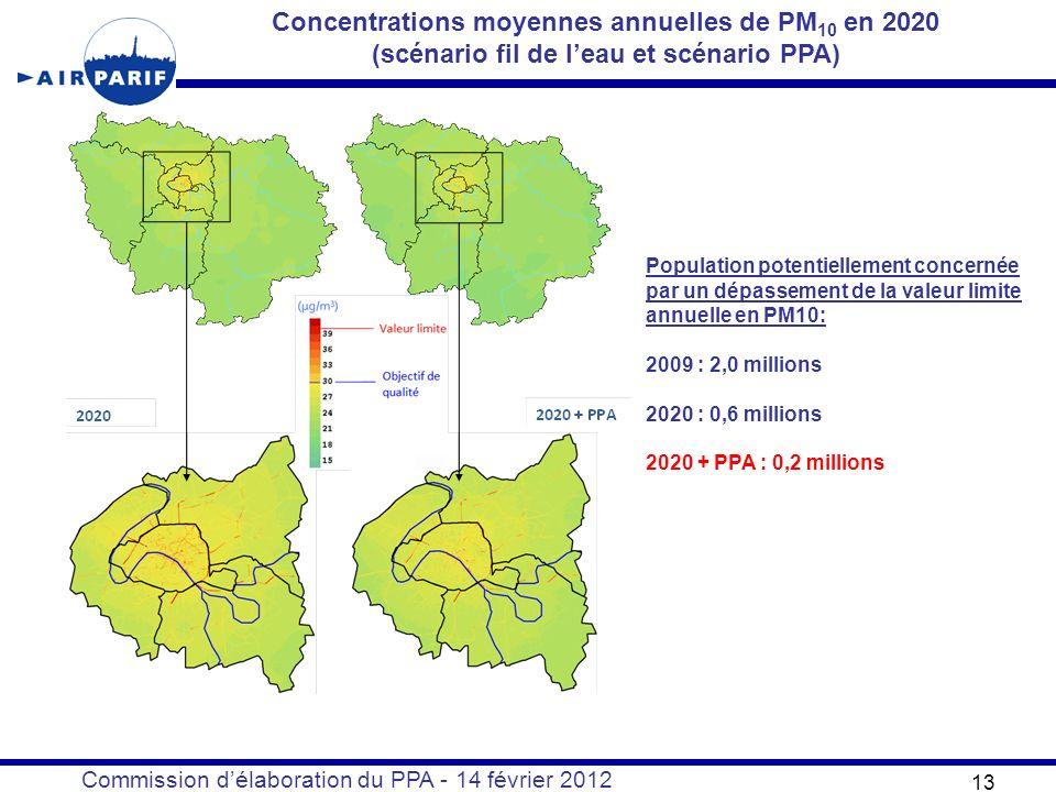 Commission délaboration du PPA - 14 février 2012 13 Concentrations moyennes annuelles de PM 10 en 2020 (scénario fil de leau et scénario PPA) Population potentiellement concernée par un dépassement de la valeur limite annuelle en PM10: 2009 : 2,0 millions 2020 : 0,6 millions 2020 + PPA : 0,2 millions