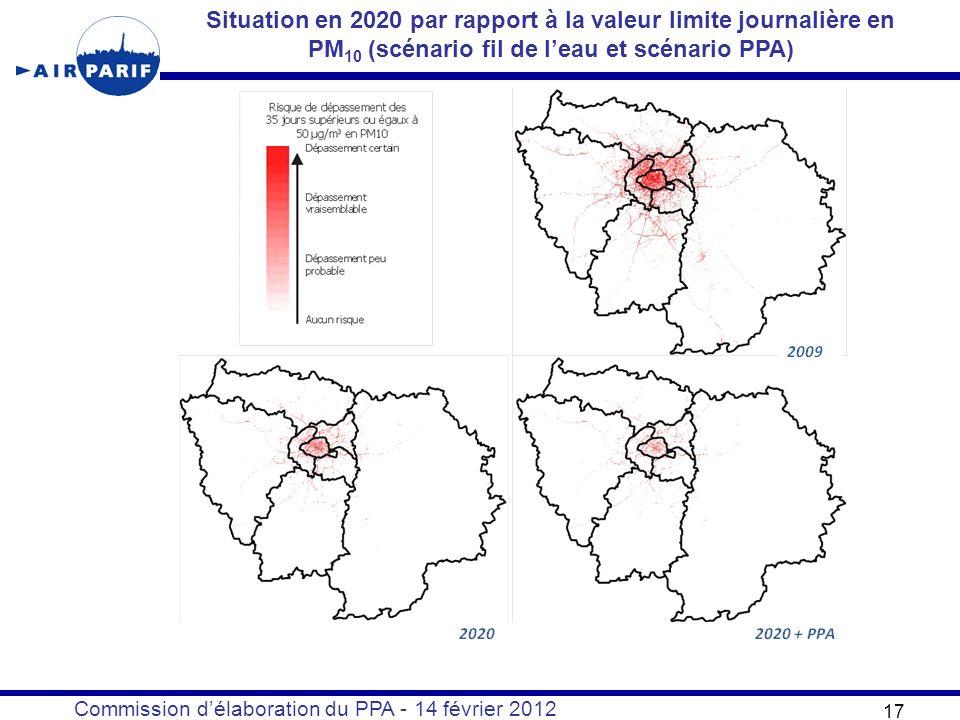 Commission délaboration du PPA - 14 février 2012 17 Situation en 2020 par rapport à la valeur limite journalière en PM 10 (scénario fil de leau et scénario PPA)