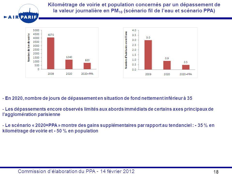 Commission délaboration du PPA - 14 février 2012 18 Kilométrage de voirie et population concernés par un dépassement de la valeur journalière en PM 10 (scénario fil de leau et scénario PPA) - En 2020, nombre de jours de dépassement en situation de fond nettement inférieur à 35 - Les dépassements encore observés limités aux abords immédiats de certains axes principaux de lagglomération parisienne - Le scénario « 2020+PPA » montre des gains supplémentaires par rapport au tendanciel : - 35 % en kilométrage de voirie et - 50 % en population