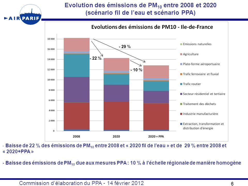Commission délaboration du PPA - 14 février 2012 6 Evolution des émissions de PM 10 entre 2008 et 2020 (scénario fil de leau et scénario PPA) - 22 % - 29 % - 10 % - Baisse de 22 % des émissions de PM 10 entre 2008 et « 2020 fil de leau » et de 29 % entre 2008 et « 2020+PPA » - Baisse des émissions de PM 10 due aux mesures PPA : 10 % à léchelle régionale de manière homogène