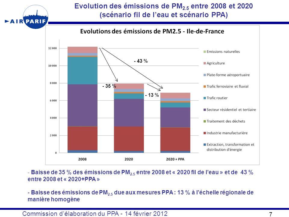 Commission délaboration du PPA - 14 février 2012 7 Evolution des émissions de PM 2.5 entre 2008 et 2020 (scénario fil de leau et scénario PPA) - 35 % - 43 % - 13 % - Baisse de 35 % des émissions de PM 2.5 entre 2008 et « 2020 fil de leau » et de 43 % entre 2008 et « 2020+PPA » - Baisse des émissions de PM 2.5 due aux mesures PPA : 13 % à léchelle régionale de manière homogène