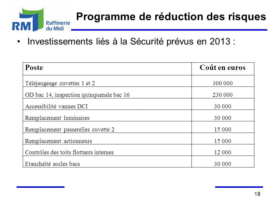 18 Programme de réduction des risques Investissements liés à la Sécurité prévus en 2013 : PosteCoût en euros Téléjaugeage cuvettes 1 et 2300 000 OD ba