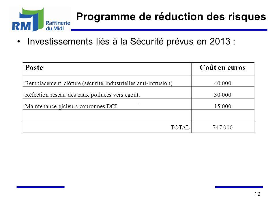 19 Investissements liés à la Sécurité prévus en 2013 : PosteCoût en euros Remplacement clôture (sécurité industrielles anti-intrusion)40 000 Réfection