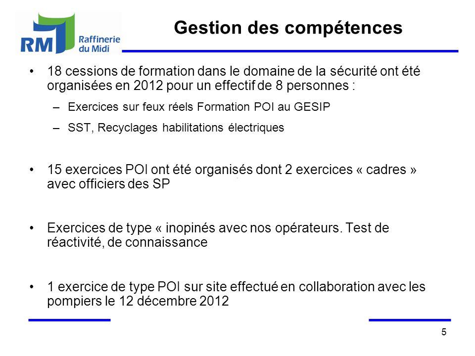 5 Gestion des compétences 18 cessions de formation dans le domaine de la sécurité ont été organisées en 2012 pour un effectif de 8 personnes : –Exerci