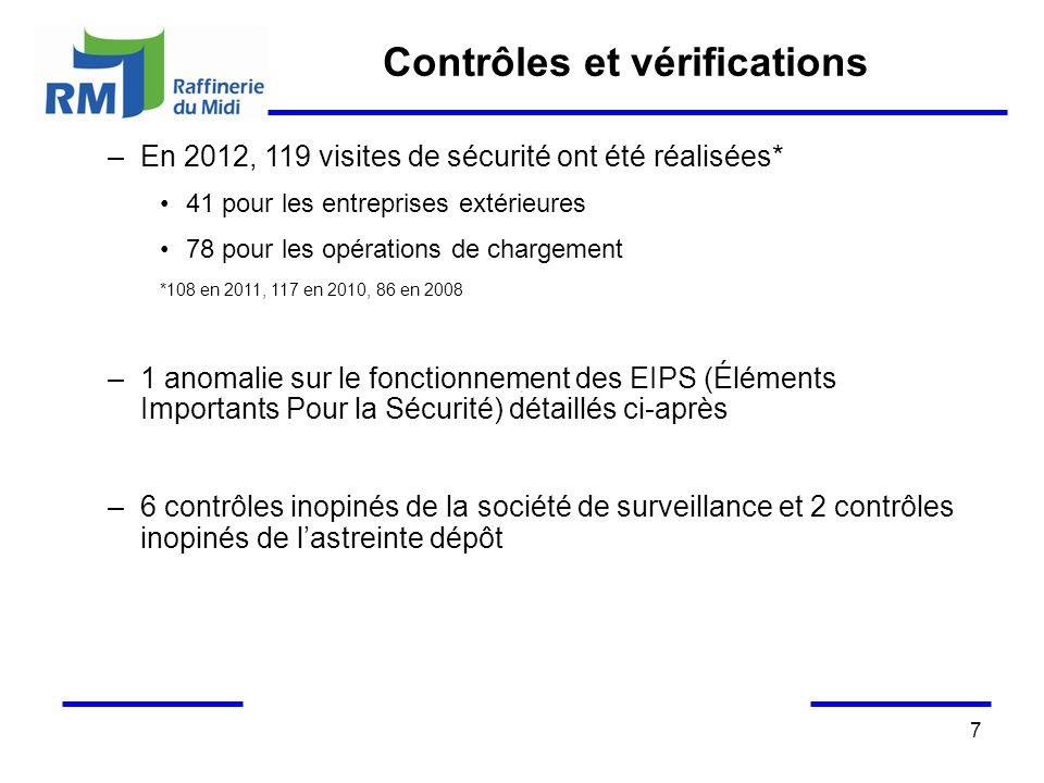 7 Contrôles et vérifications –En 2012, 119 visites de sécurité ont été réalisées* 41 pour les entreprises extérieures 78 pour les opérations de charge