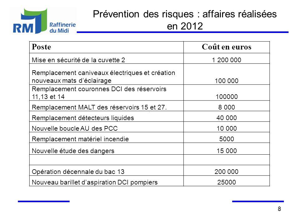 8 Prévention des risques : affaires réalisées en 2012 PosteCoût en euros Mise en sécurité de la cuvette 21 200 000 Remplacement caniveaux électriques