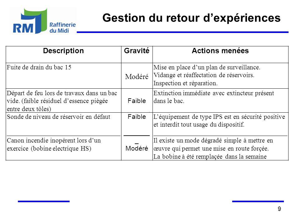 9 Gestion du retour dexpériences DescriptionGravitéActions menées Fuite de drain du bac 15 Modéré Mise en place dun plan de surveillance. Vidange et r
