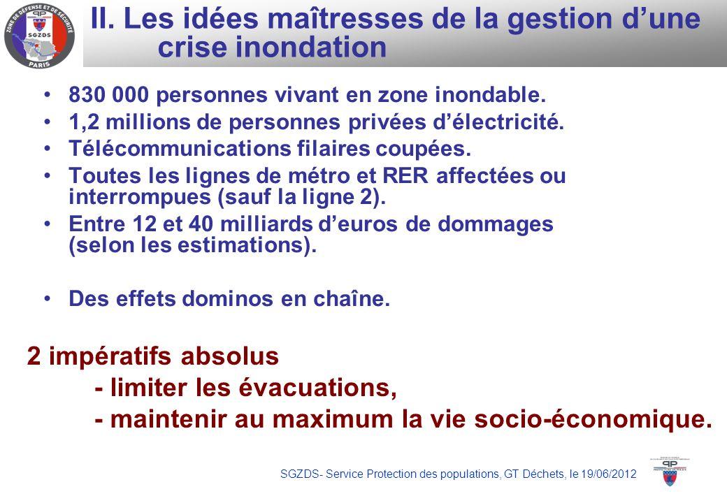 SGZDS- Service Protection des populations, GT Déchets, le 19/06/2012 II. Les idées maîtresses de la gestion dune crise inondation 830 000 personnes vi