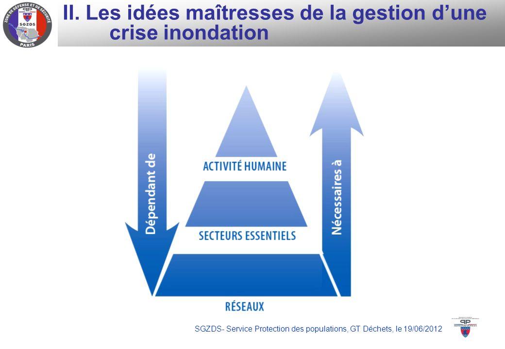 SGZDS- Service Protection des populations, GT Déchets, le 19/06/2012 II. Les idées maîtresses de la gestion dune crise inondation