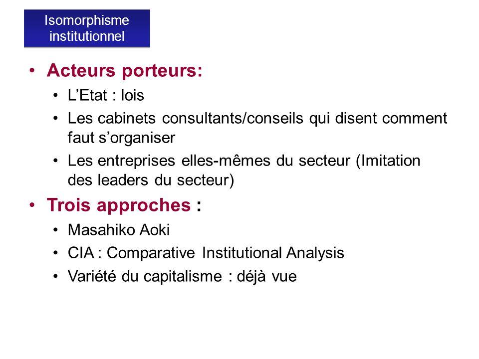 Acteurs porteurs: LEtat : lois Les cabinets consultants/conseils qui disent comment faut sorganiser Les entreprises elles-mêmes du secteur (Imitation
