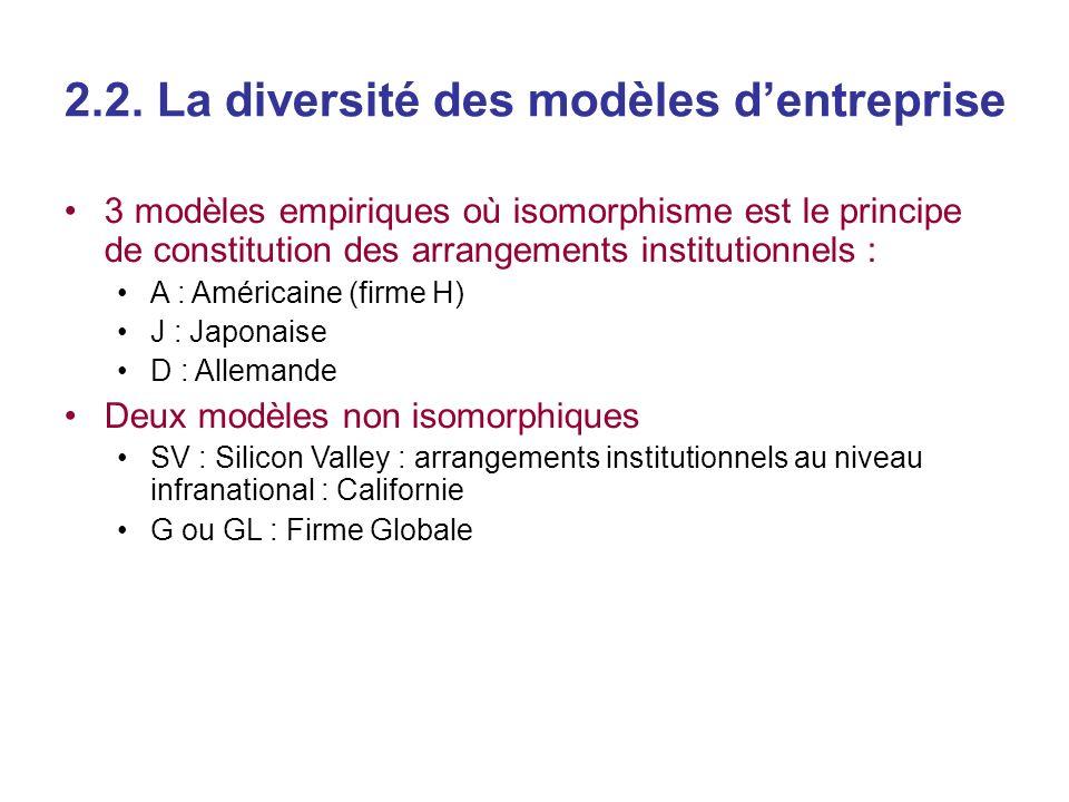 2.2. La diversité des modèles dentreprise 3 modèles empiriques où isomorphisme est le principe de constitution des arrangements institutionnels : A :