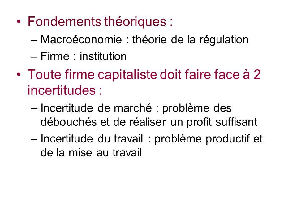Fondements théoriques : –Macroéconomie : théorie de la régulation –Firme : institution Toute firme capitaliste doit faire face à 2 incertitudes : –Inc