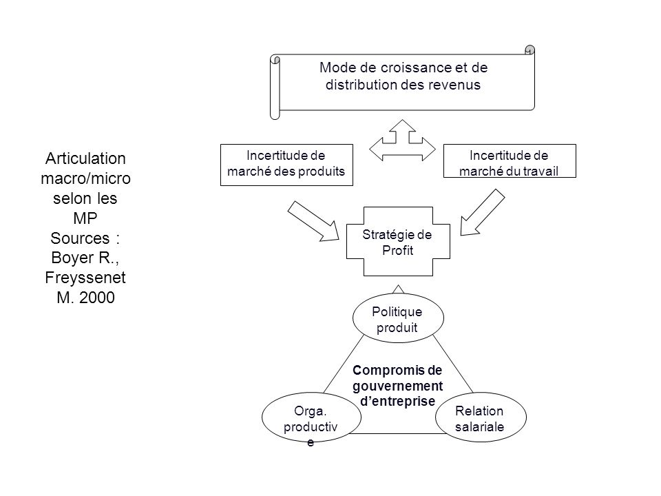 Articulation macro/micro selon les MP Sources : Boyer R., Freyssenet M. 2000 Compromis de gouvernement dentreprise Stratégie de Profit Mode de croissa