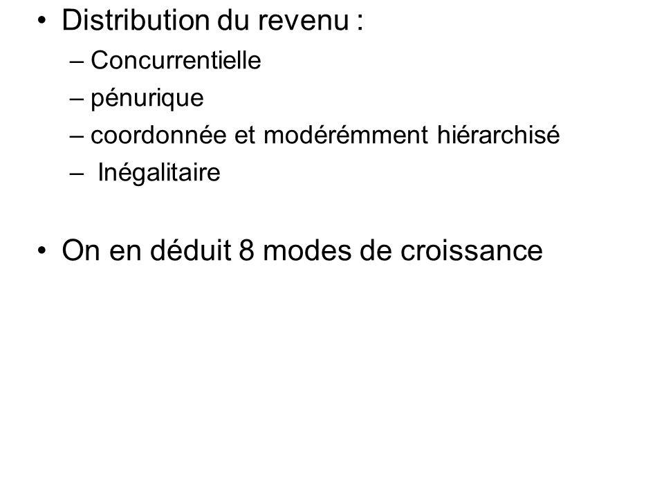 Distribution du revenu : –Concurrentielle –pénurique –coordonnée et modérémment hiérarchisé – Inégalitaire On en déduit 8 modes de croissance