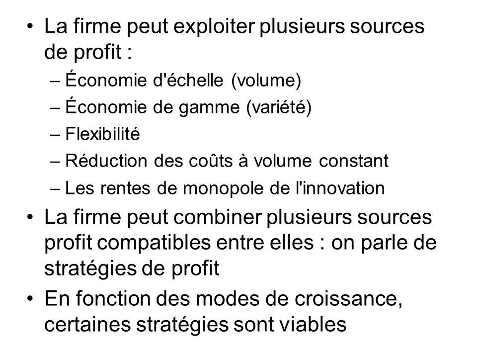 La firme peut exploiter plusieurs sources de profit : –Économie d'échelle (volume) –Économie de gamme (variété) –Flexibilité –Réduction des coûts à vo
