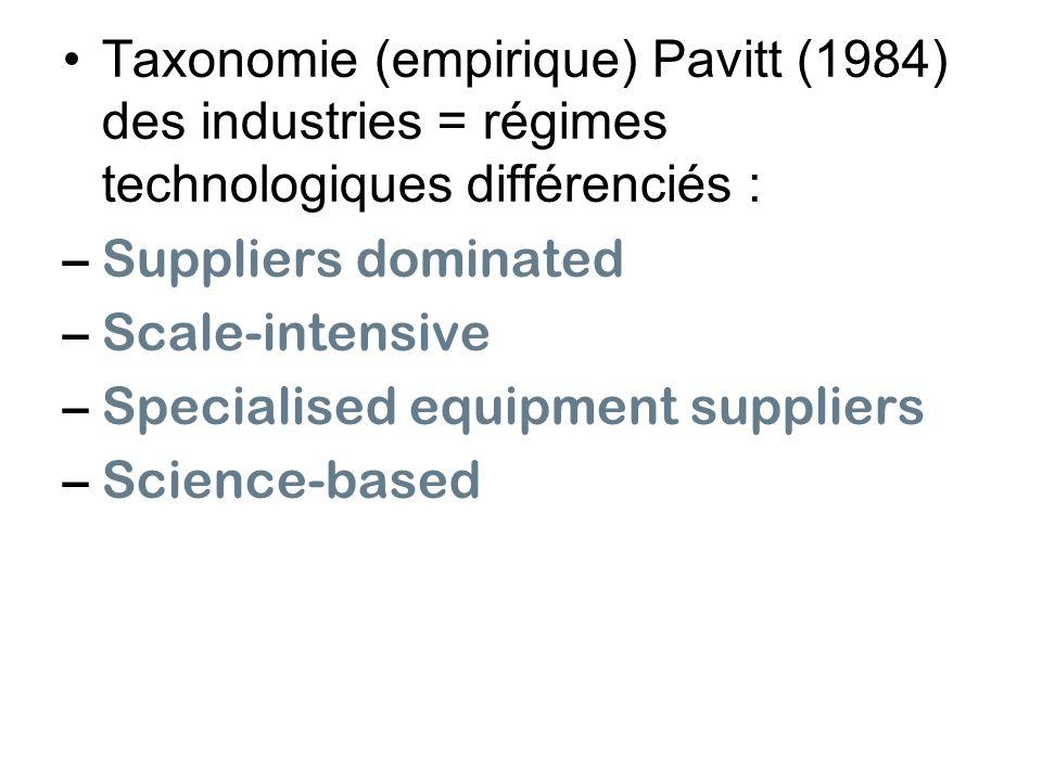 Taxonomie (empirique) Pavitt (1984) des industries = régimes technologiques différenciés : –Suppliers dominated –Scale-intensive –Specialised equipmen
