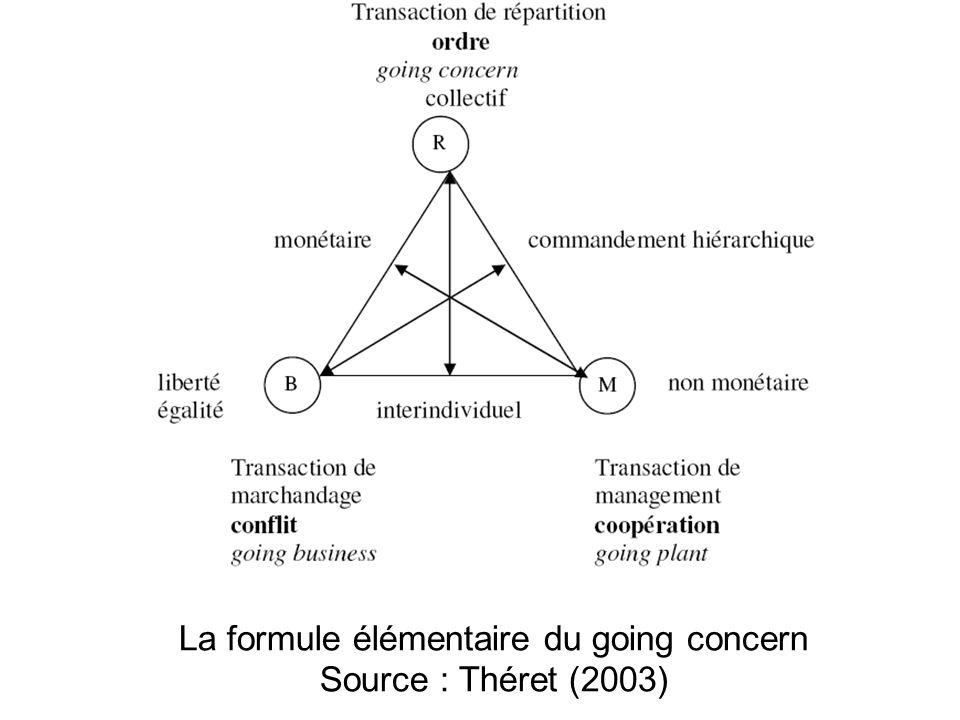 La formule élémentaire du going concern Source : Théret (2003)