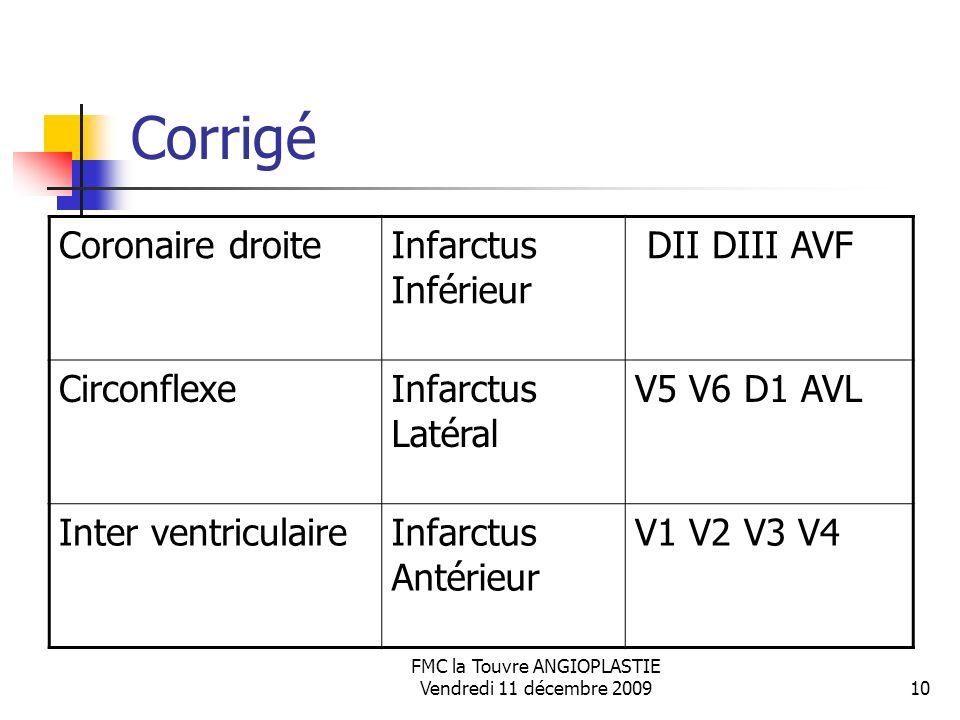 FMC la Touvre ANGIOPLASTIE Vendredi 11 décembre 200910 Corrigé Coronaire droiteInfarctus Inférieur DII DIII AVF CirconflexeInfarctus Latéral V5 V6 D1