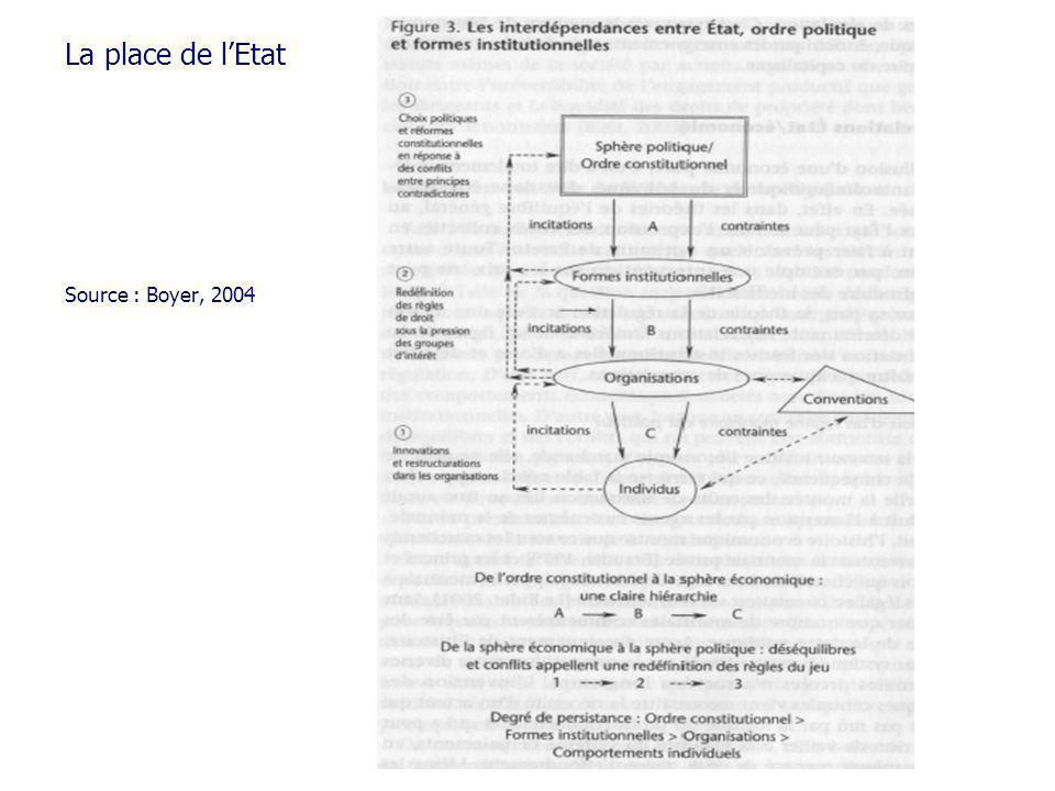 La place de lEtat Source : Boyer, 2004