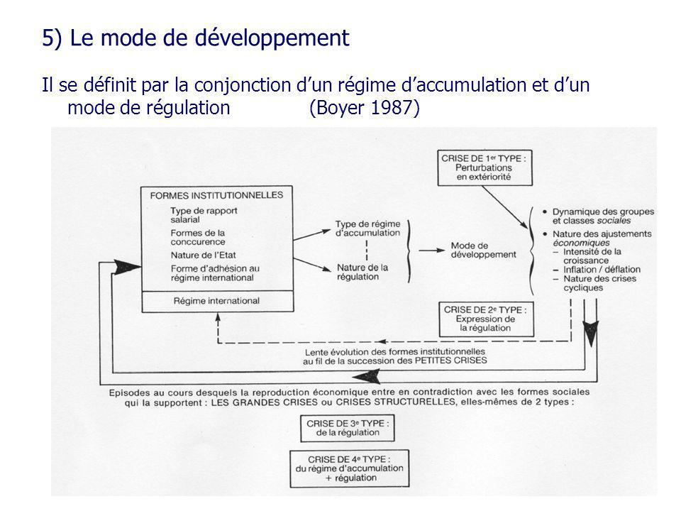 5) Le mode de développement Il se définit par la conjonction dun régime daccumulation et dun mode de régulation(Boyer 1987)