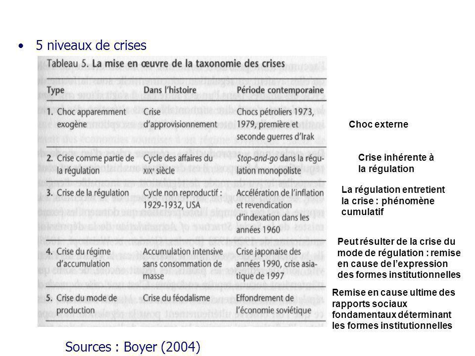 5 niveaux de crises Sources : Boyer (2004) Choc externe Crise inhérente à la régulation La régulation entretient la crise : phénomène cumulatif Peut r