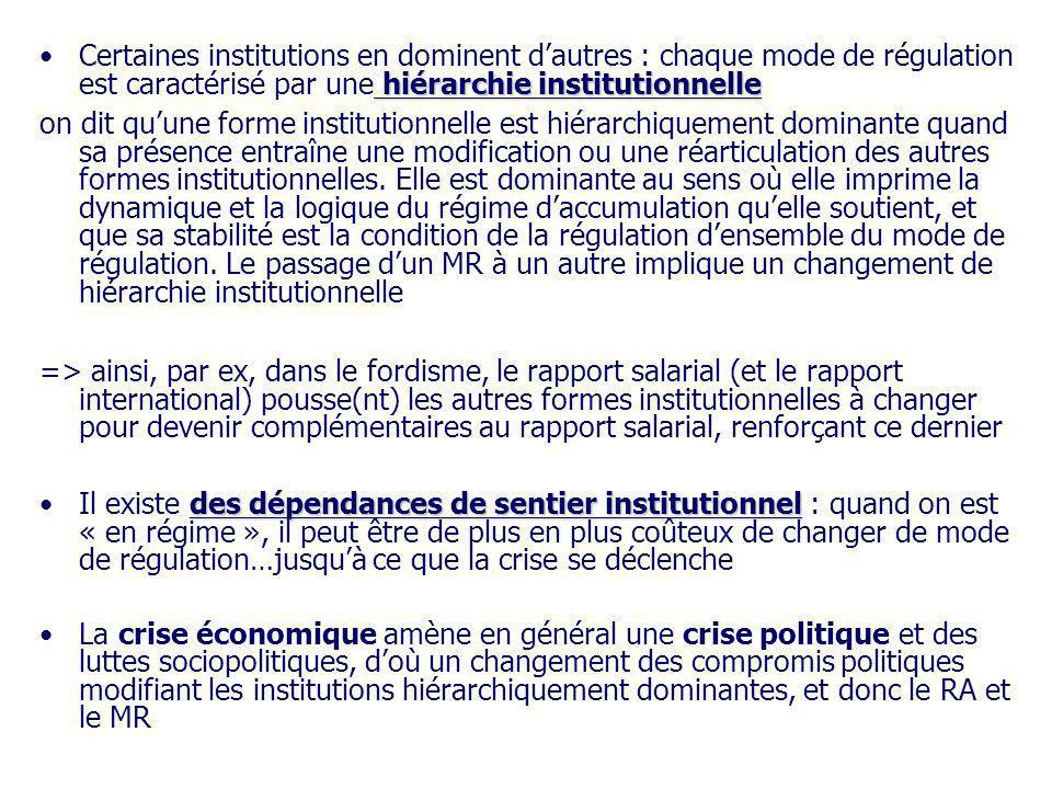 hiérarchie institutionnelleCertaines institutions en dominent dautres : chaque mode de régulation est caractérisé par une hiérarchie institutionnelle