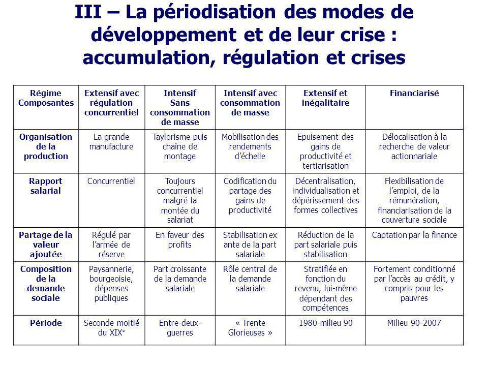 III – La périodisation des modes de développement et de leur crise : accumulation, régulation et crises Régime Composantes Extensif avec régulation co